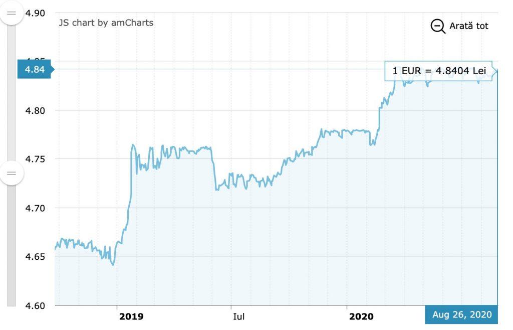 Evolutia cursului valutar BNR pentru valuta Euro in perioada 28 ianuarie - 28 august 2020