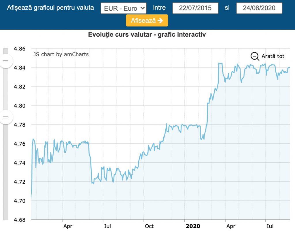Curs valutar 24 august 2020, euro atinge un nou prag istoric